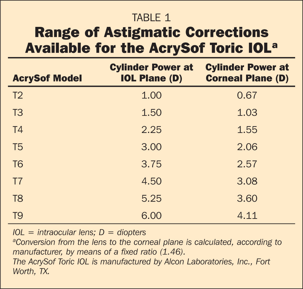Range of Astigmatic Corrections Available for the AcrySof Toric IOLa