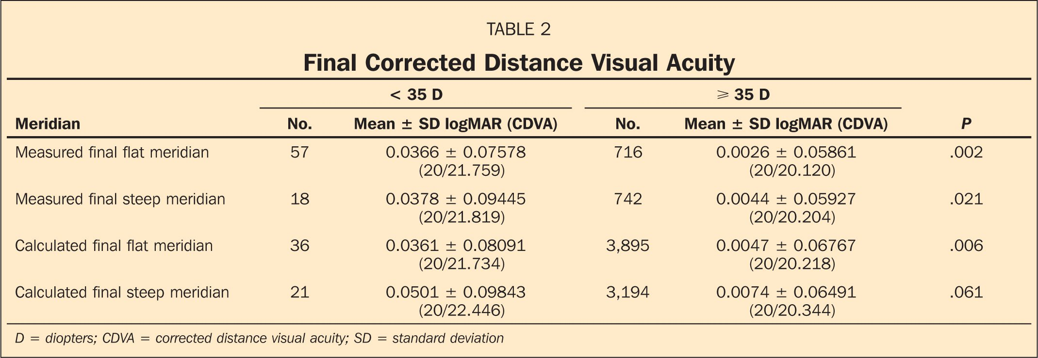 Final Corrected Distance Visual Acuity