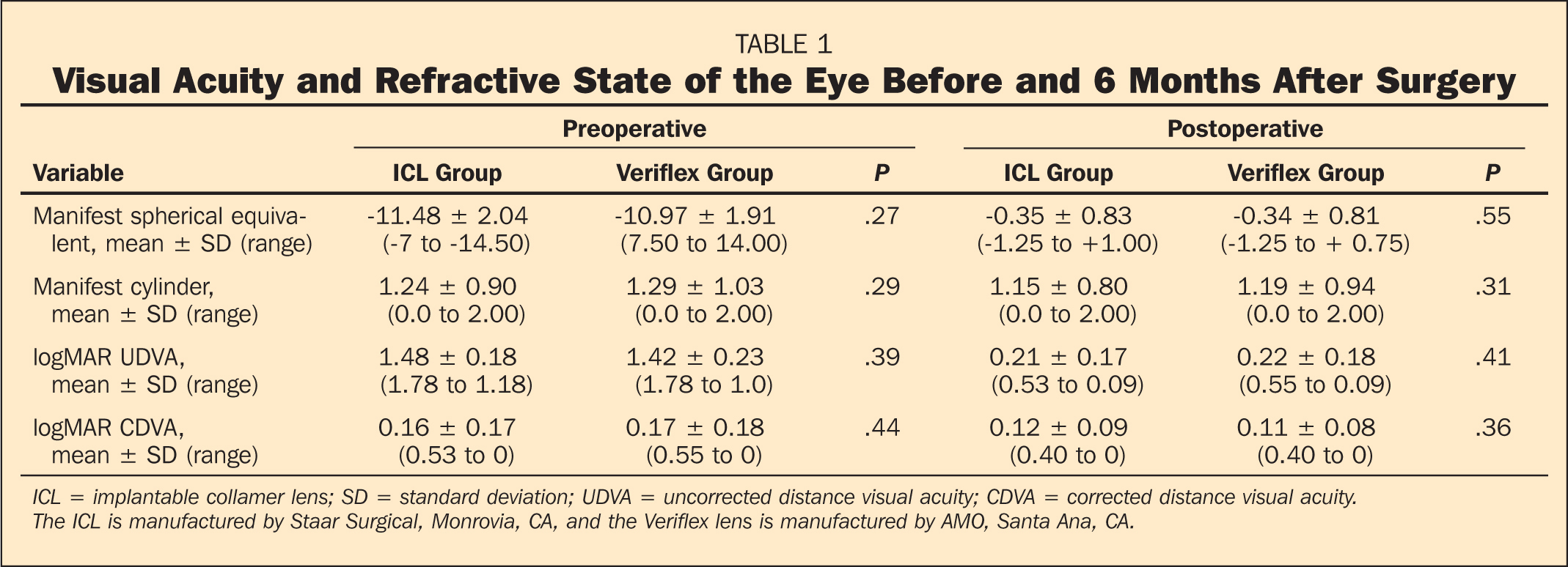 Visual Acuity and Refractive State of the Eye Before and 6 Months After Surgery