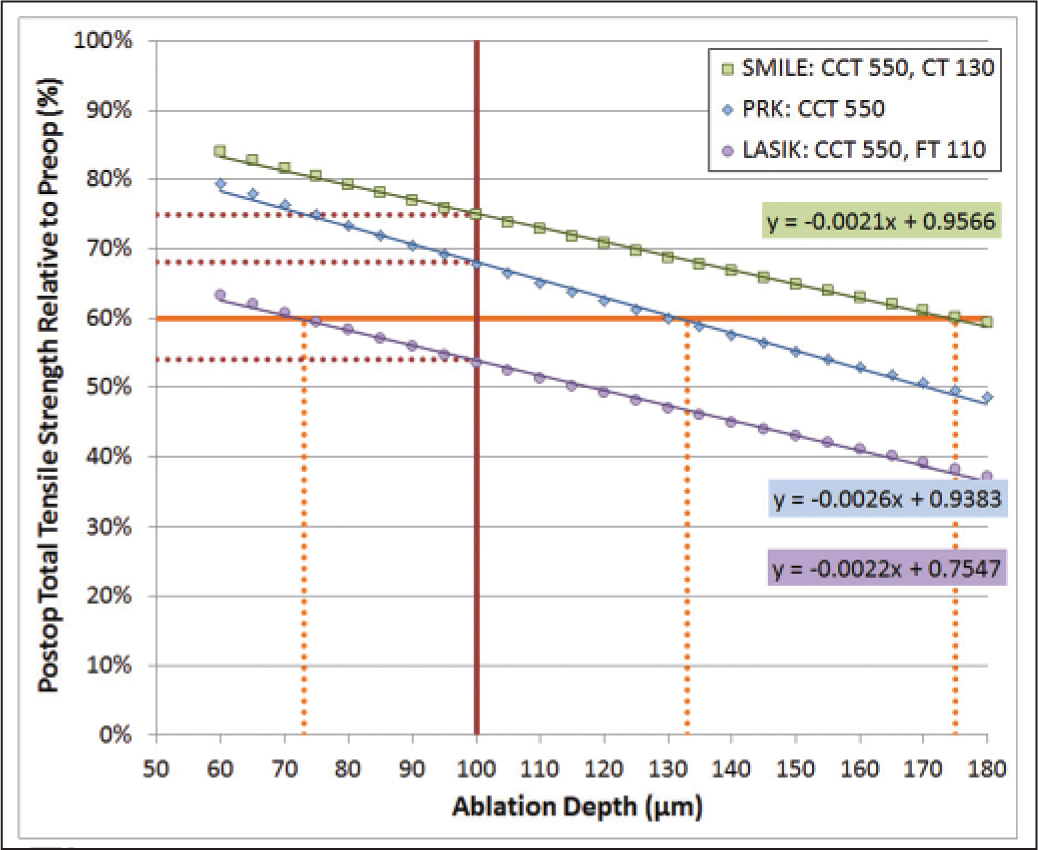This graph shows the relative total tensile strength after LASIK (purple), photorefractive keratectomy (PRK) (blue), and small incision lenticule extraction (SMILE) (green) plotted against a range of ablation depths for a fixed central corneal thickness of 550 μm, a LASIK flap thickness of 110 μm, and a SMILE cap thickness of 130 μm. The orange lines indicate that the postoperative relative total tensile strength reached 60% for an ablation depth of 73 μm in LASIK (approximately −5.75 diopters [D]), 132 μm in PRK (approximately −10.00 D), and 175 μm in SMILE (approximately −13.50 D), translating to a 7.75 D difference between LASIK and SMILE for a cornea of the same postoperative relative total tensile strength. The red lines indicate that the postoperative relative total tensile strength after a 100 μm tissue removal would be 54% in LASIK, 68% in PRK, and 75% in SMILE.