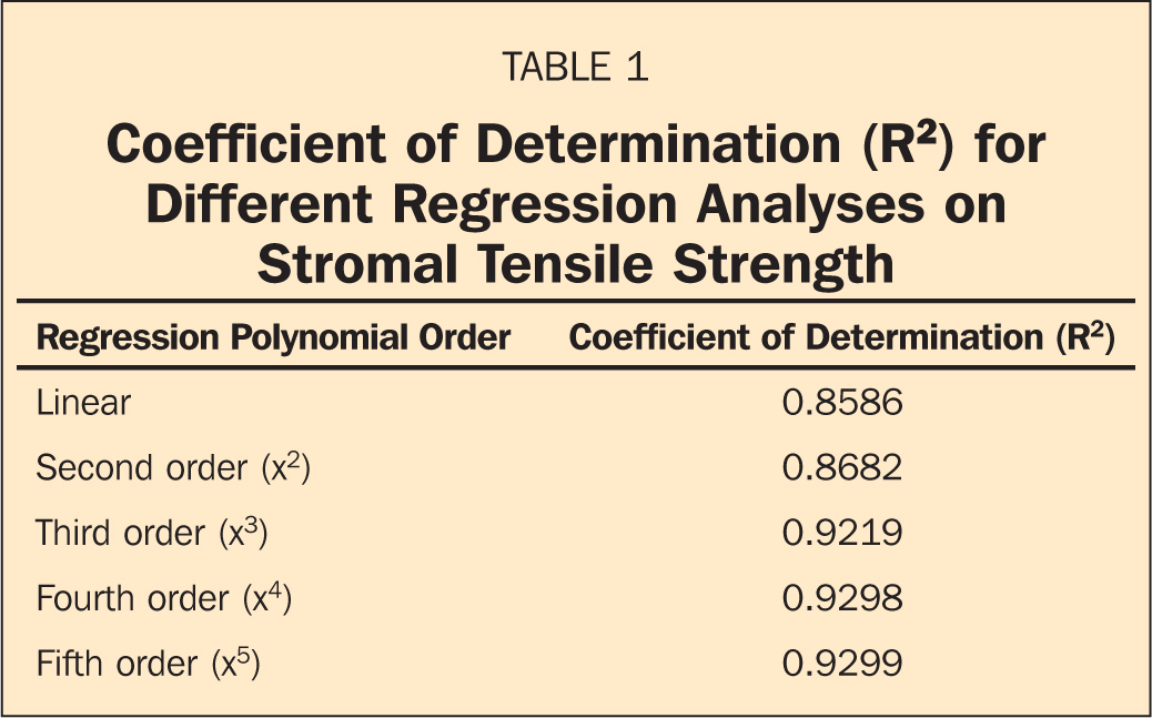 Coefficient of Determination (R2) for Different Regression Analyses on Stromal Tensile Strength