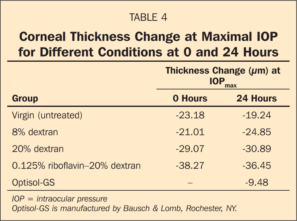 Corneal Thickness Change at Maximal IOP for Different Conditions at 0 and 24 Hours