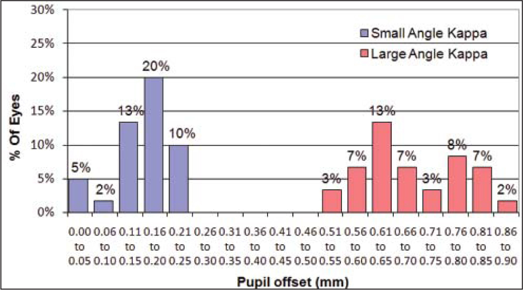 Distribution of pupil offset in the population. The eyes included in the study were selected to obtain a small angle kappa group consisting of 30 eyes with a pupil offset of 0.25 mm or less and a large angle kappa group consisting of 30 eyes with a pupil offset of 0.55 mm or greater.