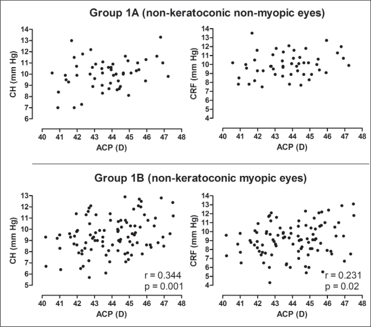 Correlation between corneal power and biomechanical indices in non-keratoconic eyes. Correlation graphs for corneal hysteresis and resistance factor and average corneal power are shown for dataset 1 eyes. Pearson's r correlation and P values are shown where statistically significant. CH = corneal hysteresis; CRF = corneal resistance factor; ACP = average corneal power