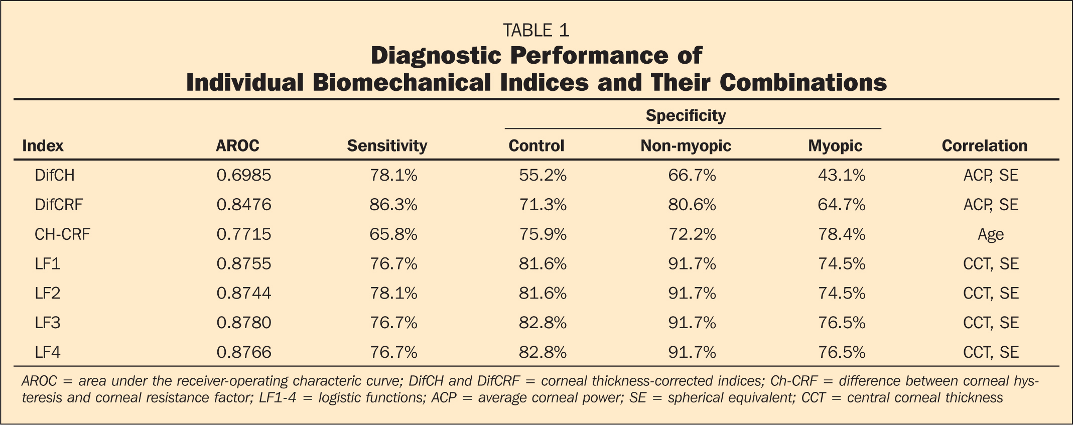 Diagnostic Performance of Individual Biomechanical Indices and Their Combinations