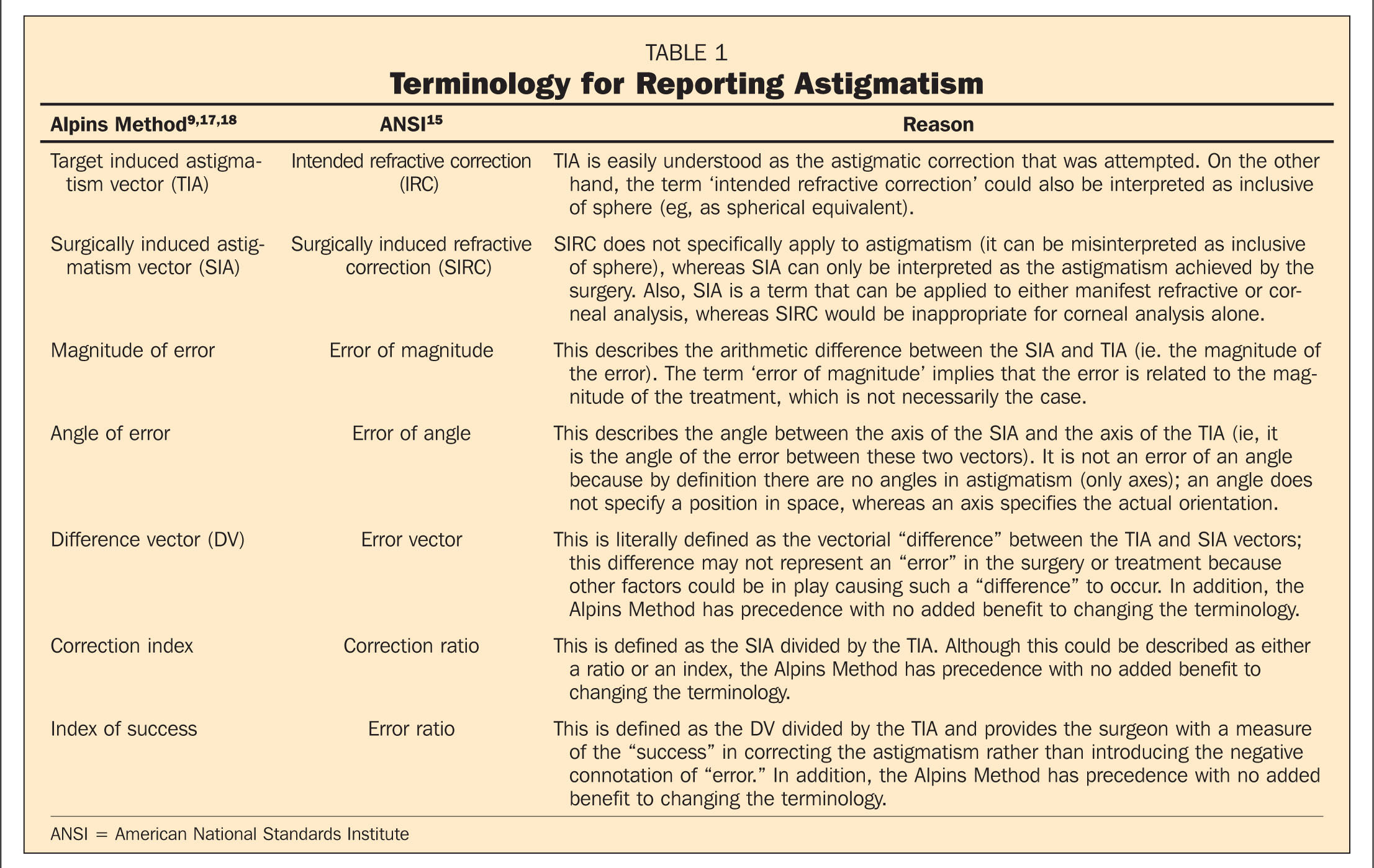 Terminology for Reporting Astigmatism