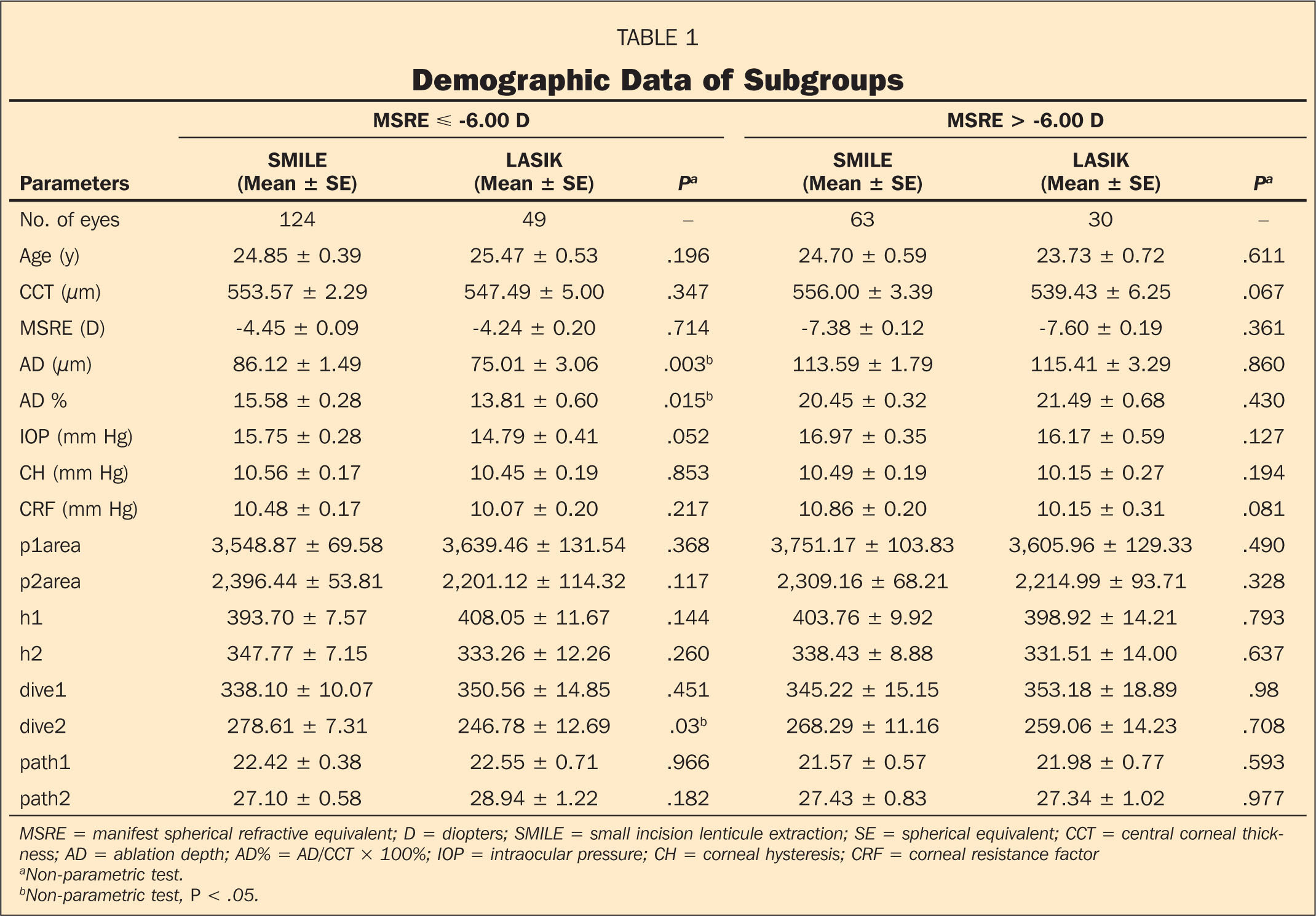 Demographic Data of Subgroups