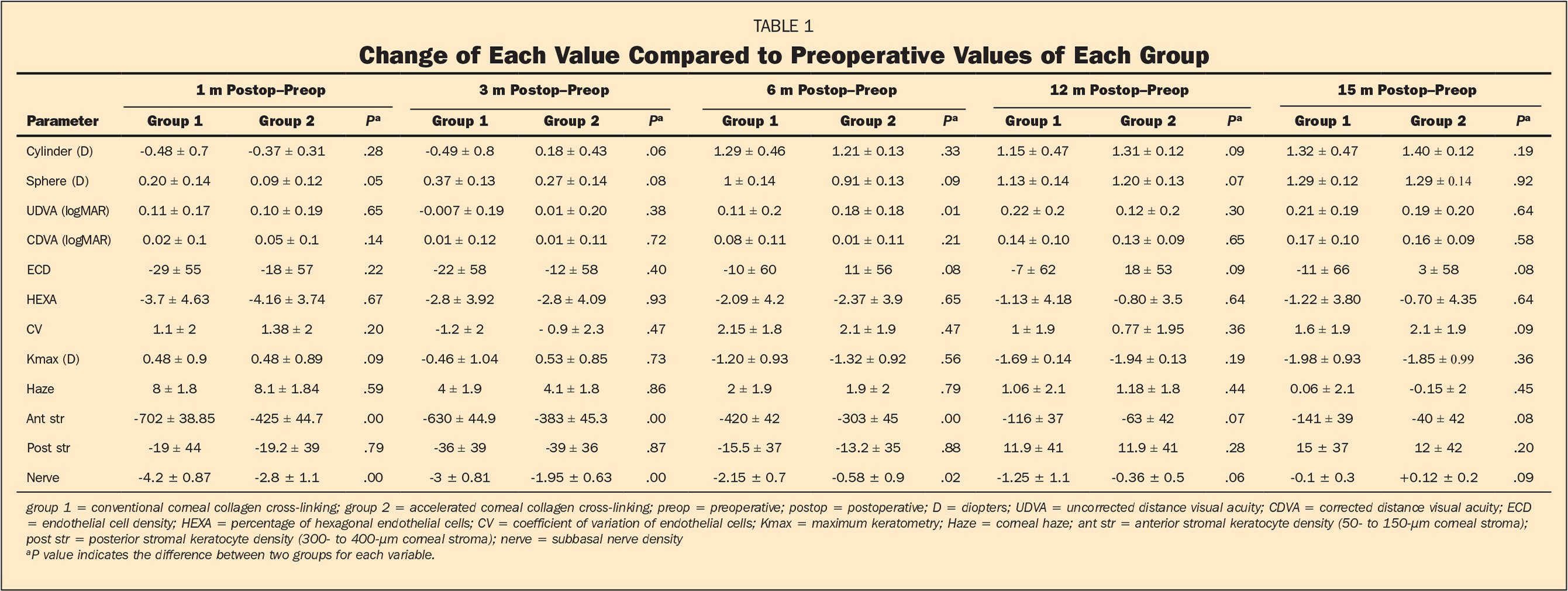 Change of Each Value Compared to Preoperative Values of Each Group