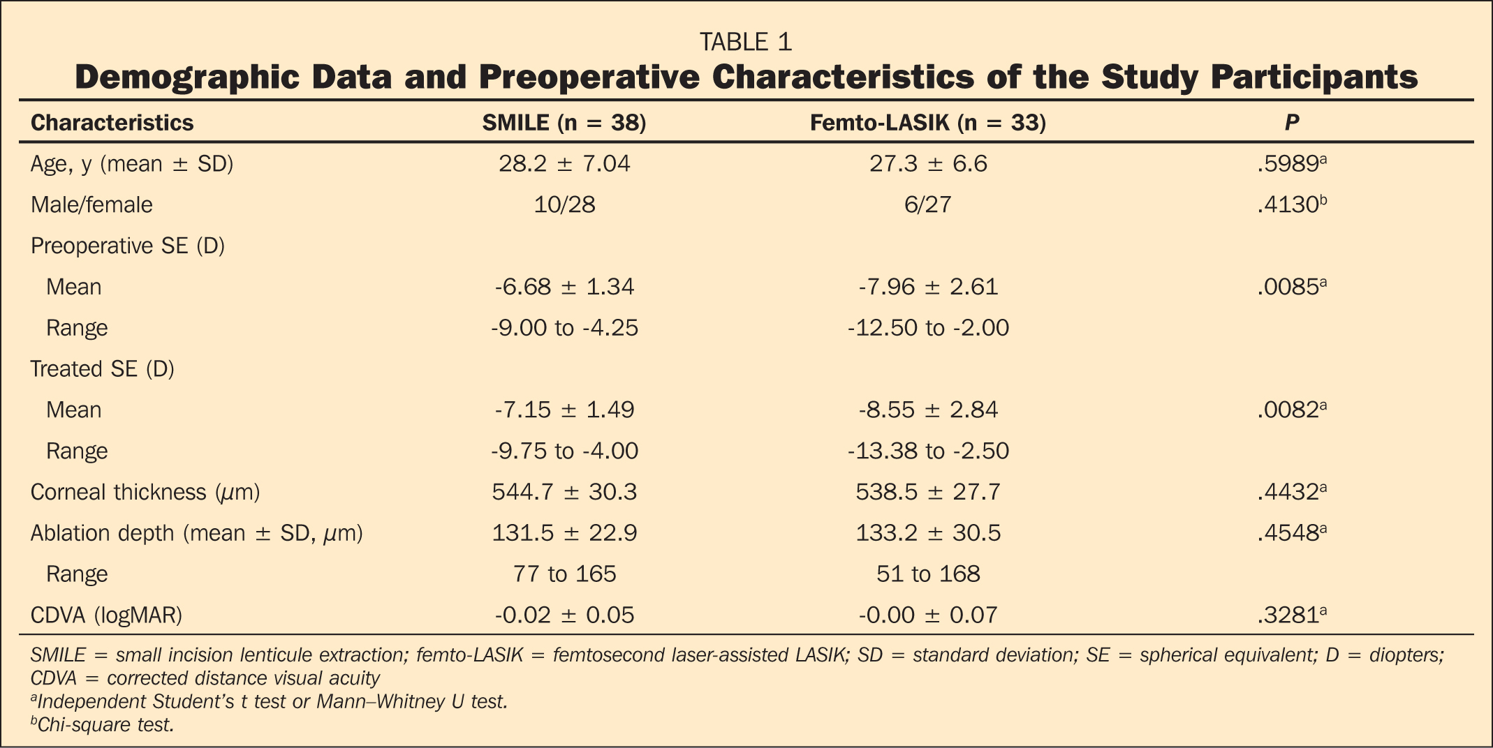 Demographic Data and Preoperative Characteristics of the Study Participants