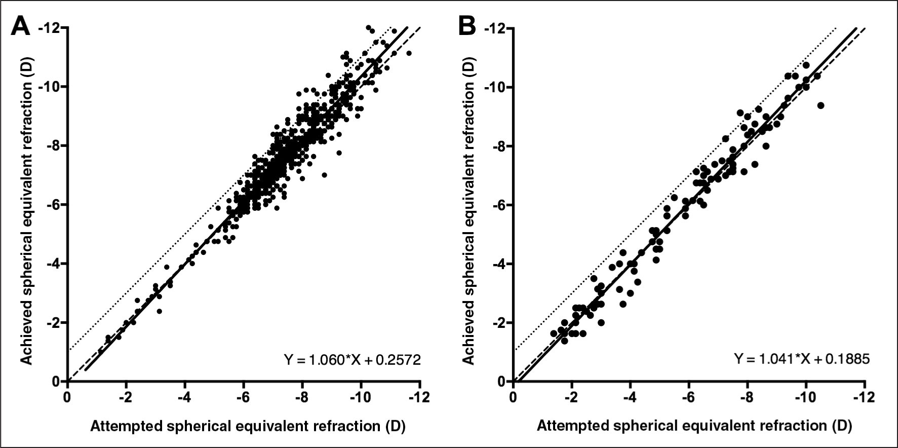 Achieved versus intended spherical equivalent correction in low astigmatism (A) and high astigmatism (B). Points above and below the dashed lines indicate over- and under-correction, respectively. The solid lines indicate the outcome of the linear regression analyses.