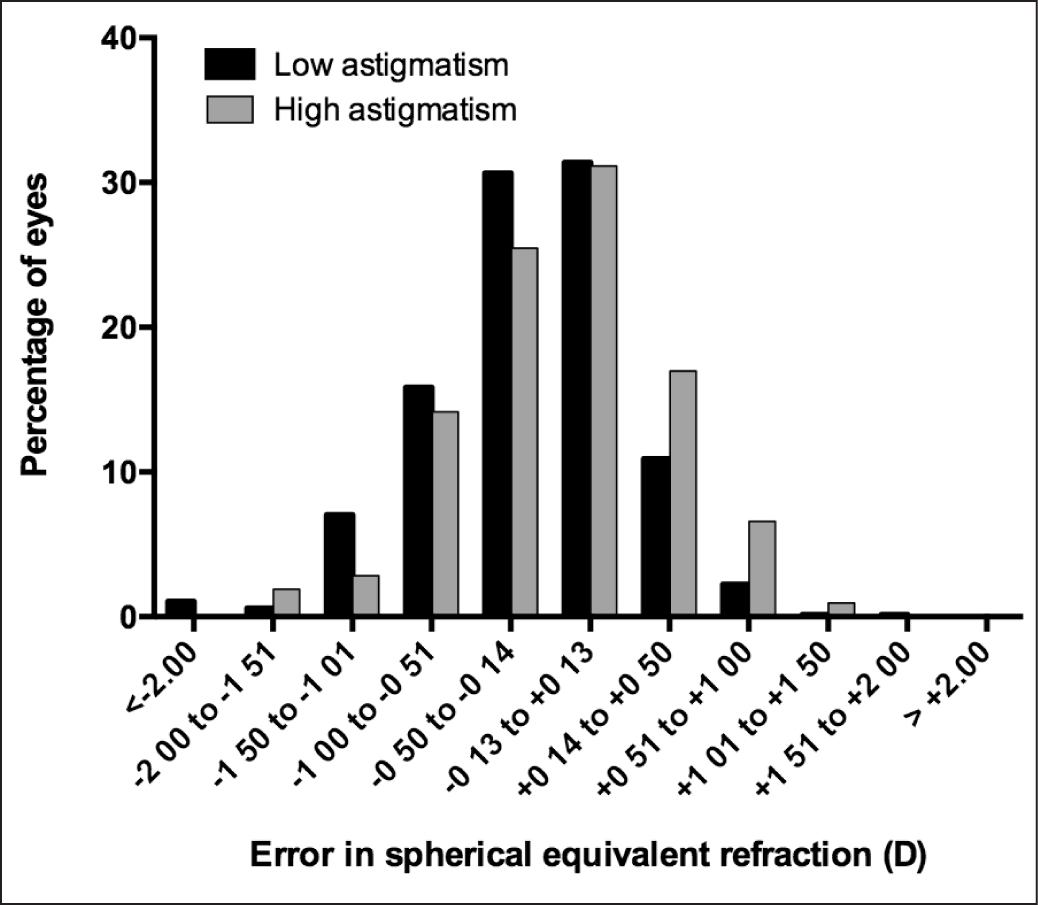 Error in spherical equivalent refraction given as the percentage of eyes obtaining the specified refraction.