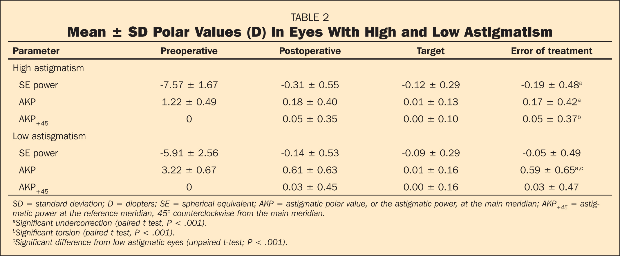 Mean ± SD Polar Values (D) in Eyes With High and Low Astigmatism