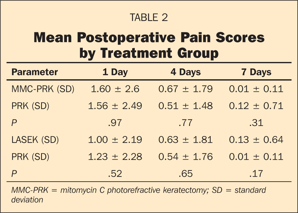 Mean Postoperative Pain Scores by Treatment Group