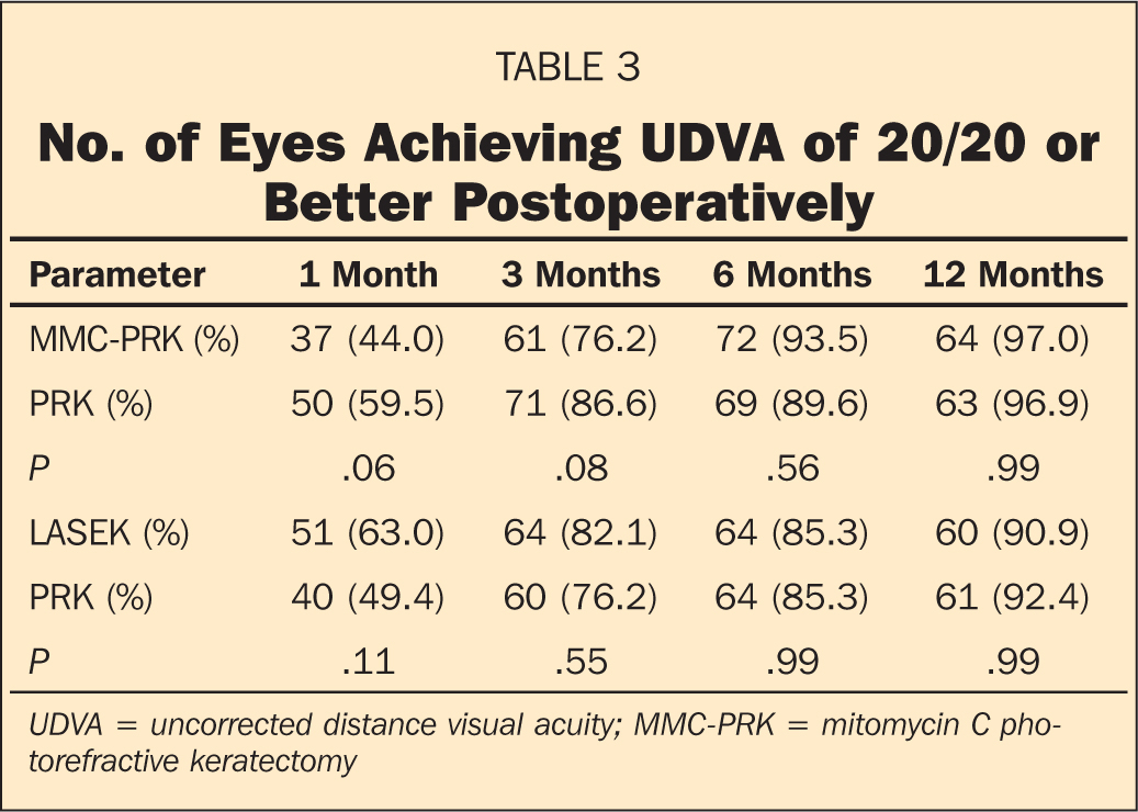 No. of Eyes Achieving UDVA of 20/20 or Better Postoperatively