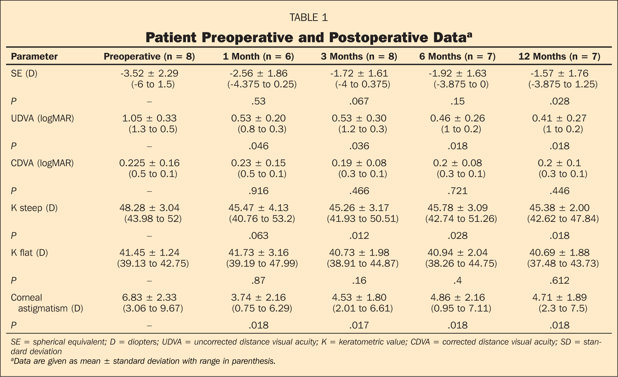 Patient Preoperative and Postoperative Dataa