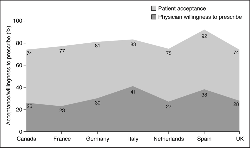Difference between patients' willingness to accept the three lenses and surgeons' willingness to suggest them when there is no co-payment.
