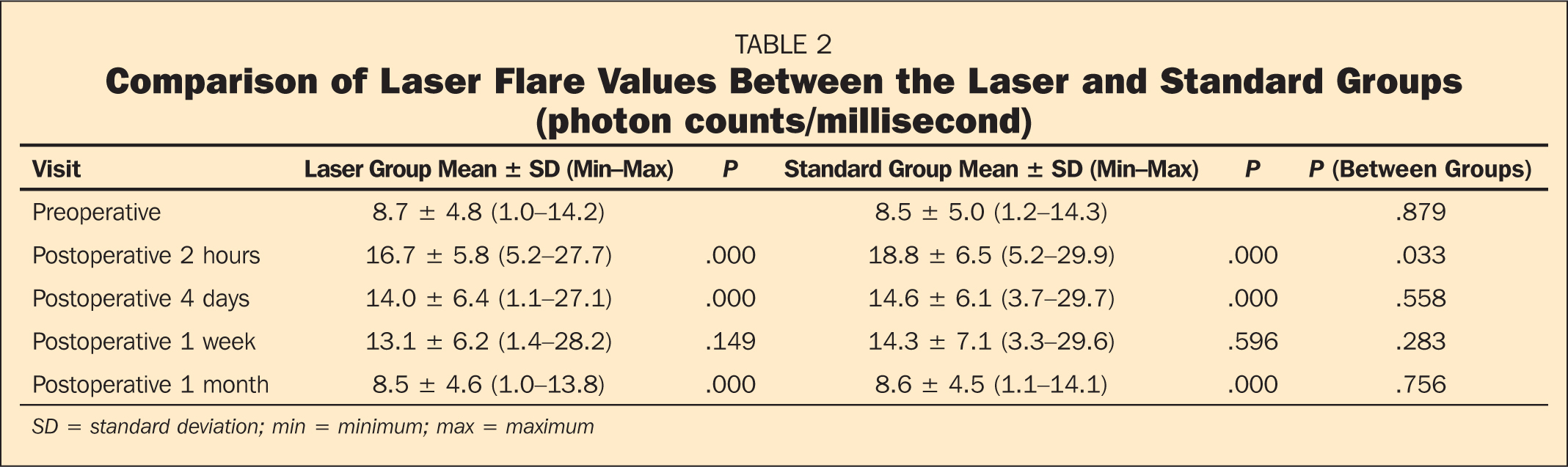 Comparison of Laser Flare Values Between the Laser and Standard Groups (photon counts/millisecond)