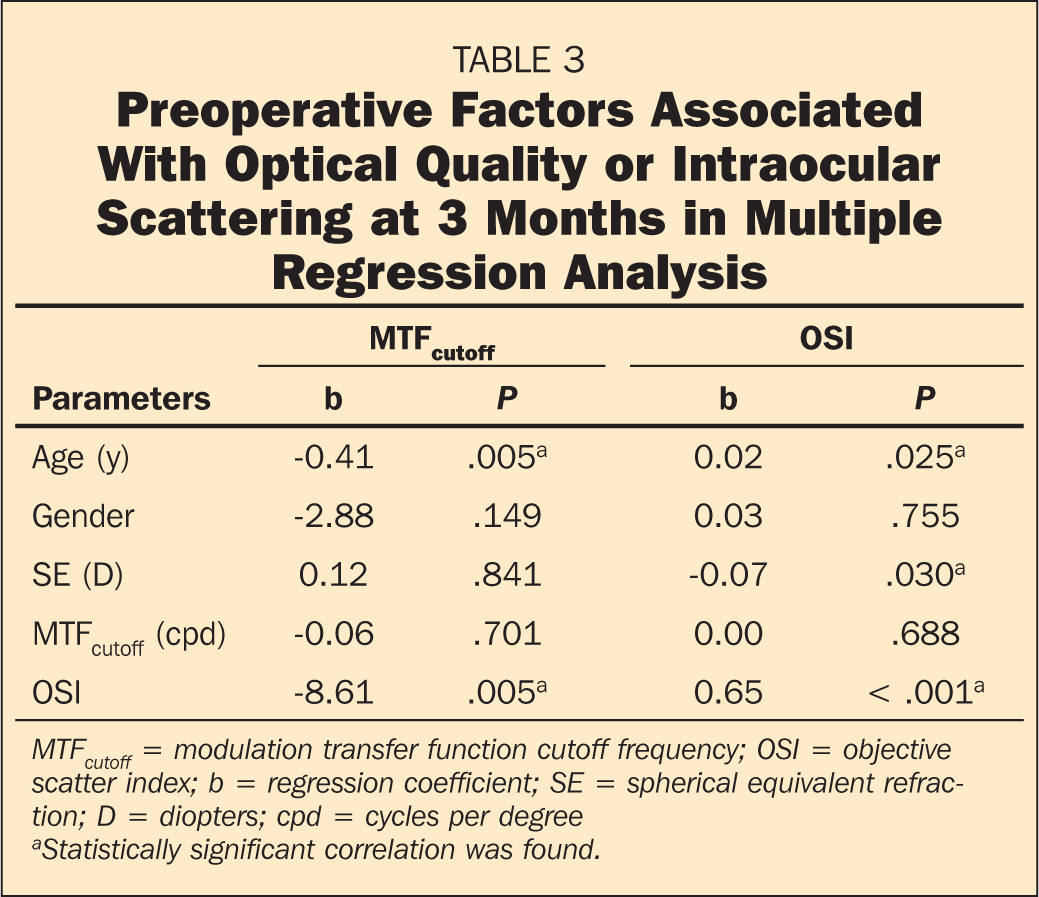 Preoperative Factors Associated With Optical Quality or Intraocular Scattering at 3 Months in Multiple Regression Analysis