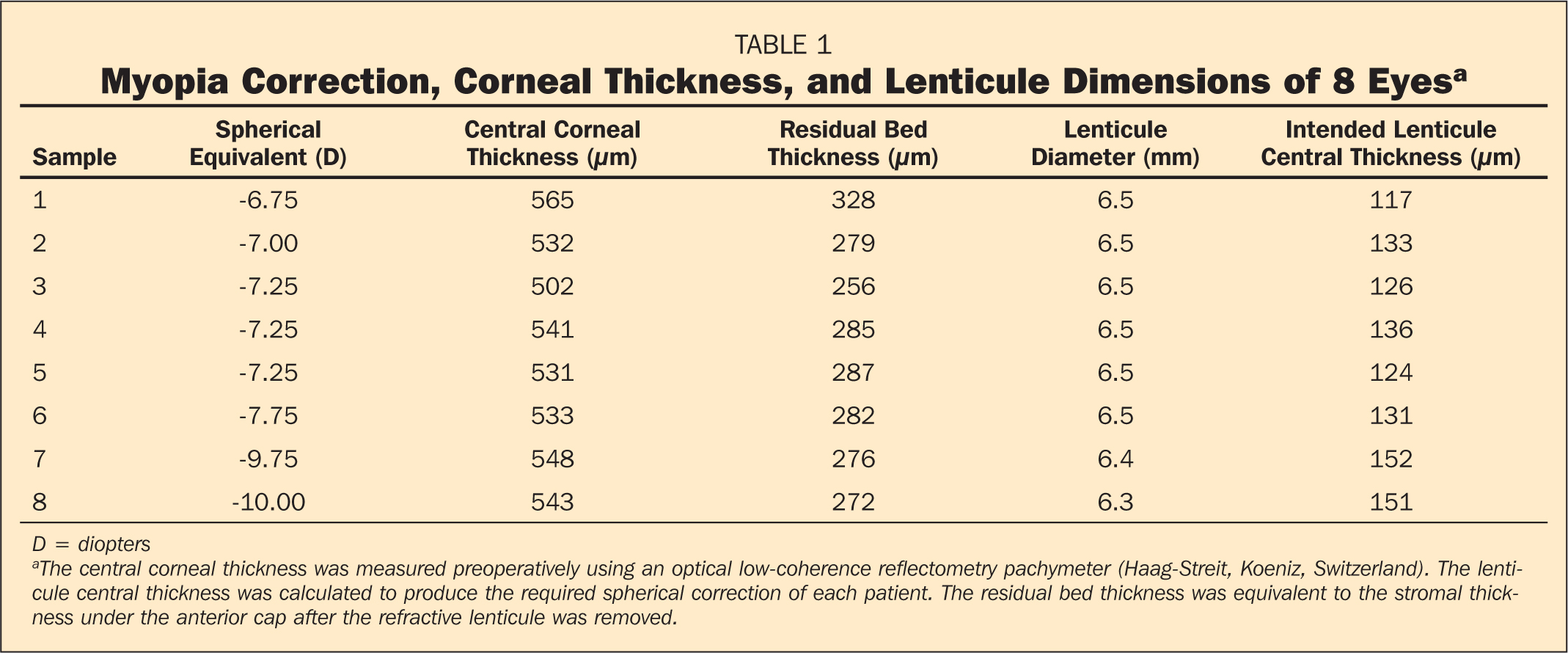 Myopia Correction, Corneal Thickness, and Lenticule Dimensions of 8 Eyesa