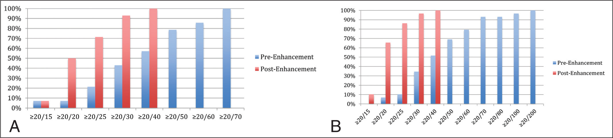 (A) Uncorrected visual acuity in patients with hyperopic manifest refraction significantly improved after enhancement (n = 14, P < .002). (B) Uncorrected visual acuity in patients with myopic manifest refraction before and after enhancement (n = 29, P < .001).