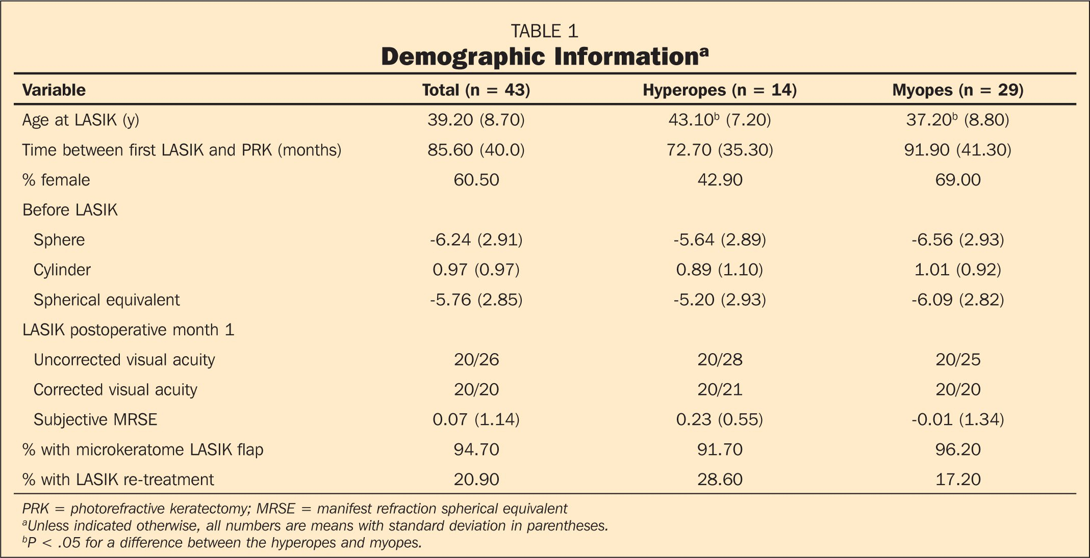 Demographic Informationa