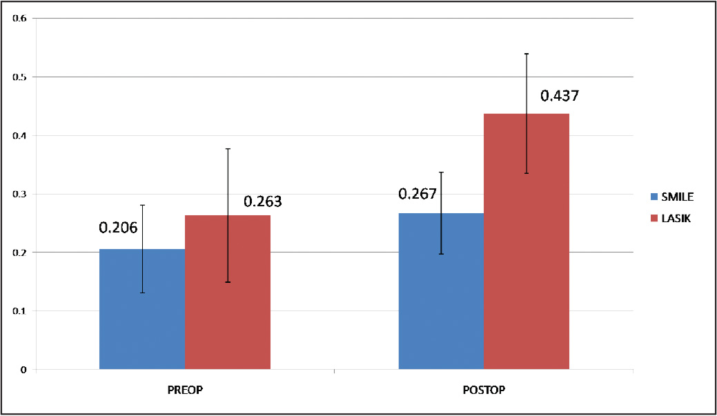 Comparison of mean root mean square of higher-order aberrations between the LASIK and small-incision lenticule extraction (SMILE) groups preoperatively and 3 months postoperatively. Preop = preoperative; postop = postoperative