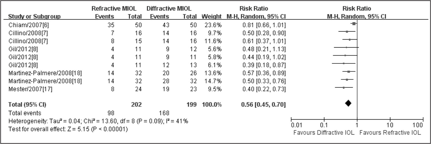 Meta-analysis of postoperative spectacle independence. MIOL = multifocal intraocular lens; M-H = Mantel-Haenszel random effect model IV; Random = inverse variance random effect model; CI = confidence interval