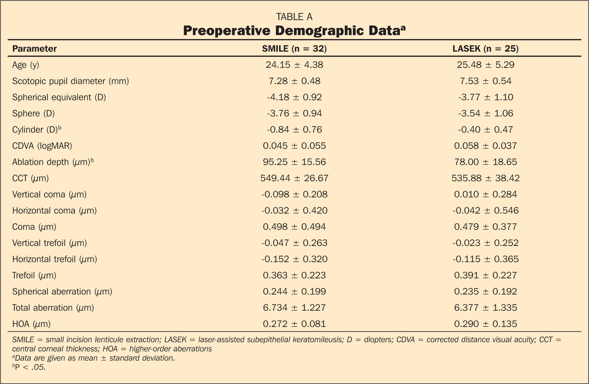 Preoperative Demographic Dataa
