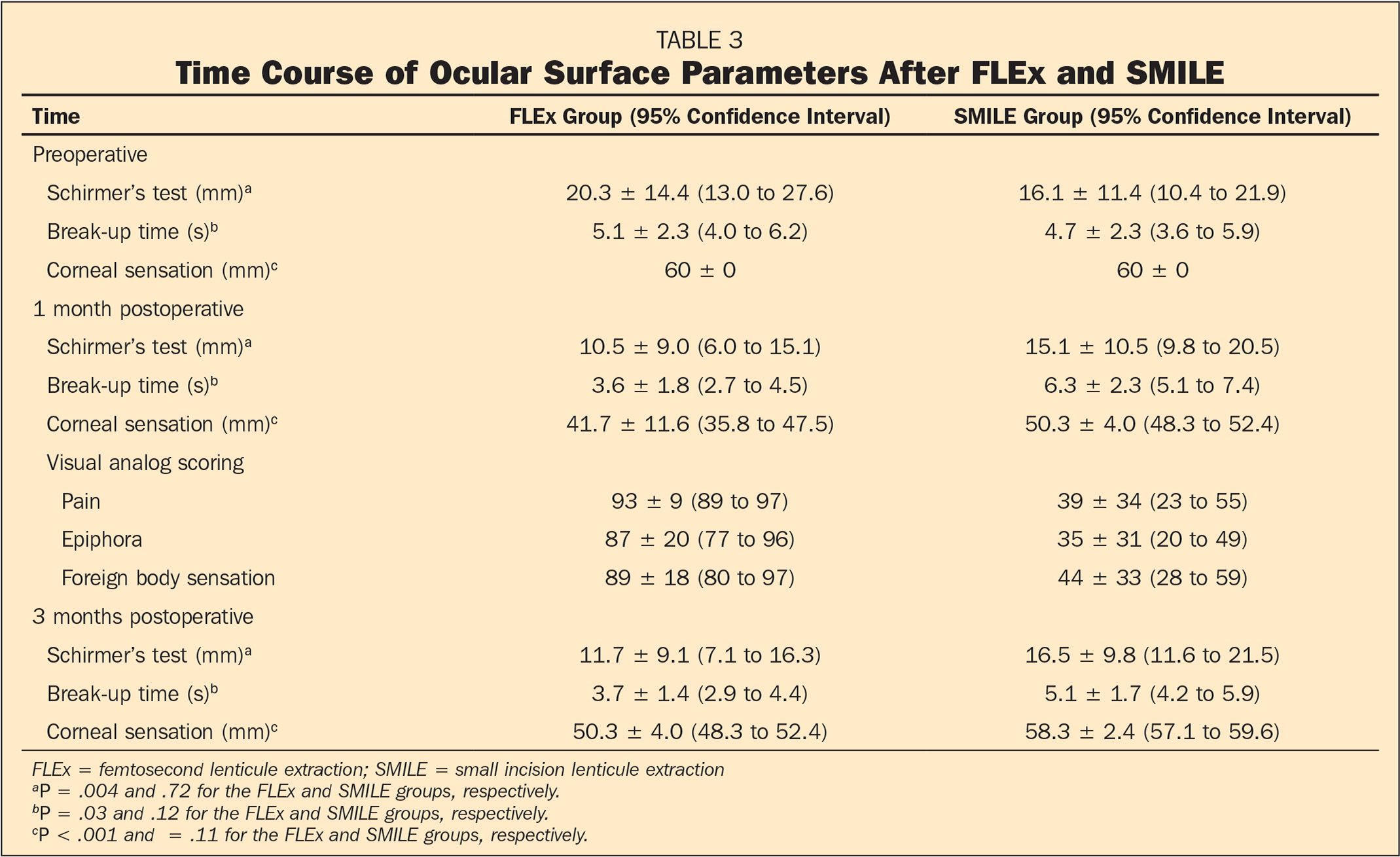 Time Course of Ocular Surface Parameters After FLEx and SMILE