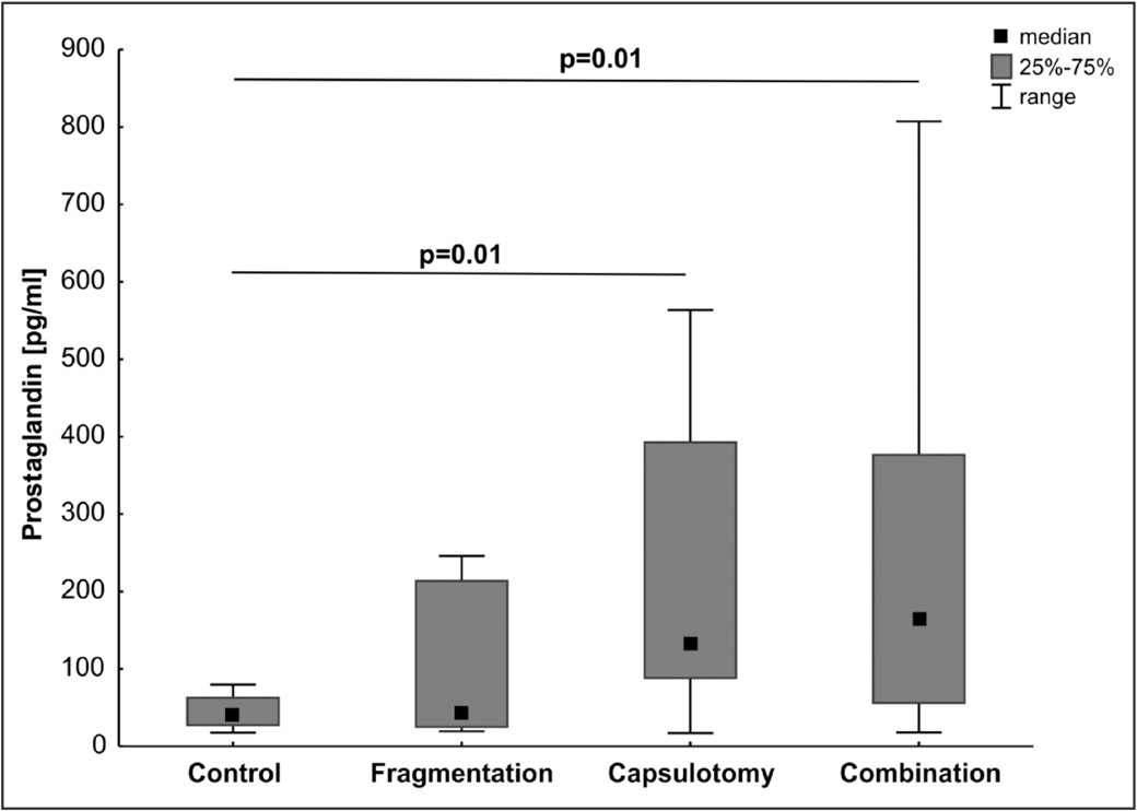 Mean prostaglandin levels in aqueous humor of all four groups: control, fragmentation, capsulotomy, and combination (fragmentation and capsulotomy). Measured prostaglandin levels were significantly higher in the capsulotomy (P = .01) and combination (P = .01) groups compared with the control group, whereas no significant increase was observed in the fragmentation group (P = .14). Values are median ±25% to ±75% range.