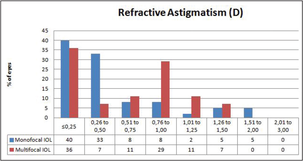 Comparison of postoperative refractive astigmatism frequency at 30 days between monofocal toric intraocular lenses (IOLs) (n = 63) and multifocal toric IOLs (n = 28) for different powers.
