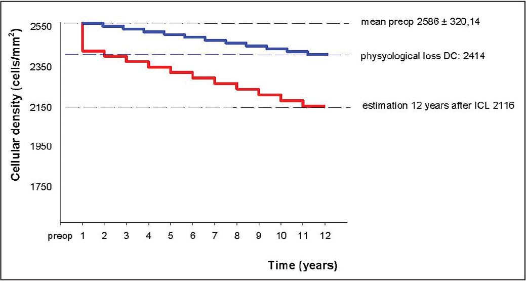 Life analysis graphs showing the evolution of endothelial cell density (ECD) expressed in percent of loss and comparing the theoretical and physiological drop in ECD for a healthy unoperated eye (blue line) and the observed reduction in the eyes included in the series (red line). The first step represents the estimation of endothelial cell loss, which could be attributed to the surgical act (12 months after the implants). The following 11 stages have been calculated by distributing the final ECD drop between the remaining clinical controls.