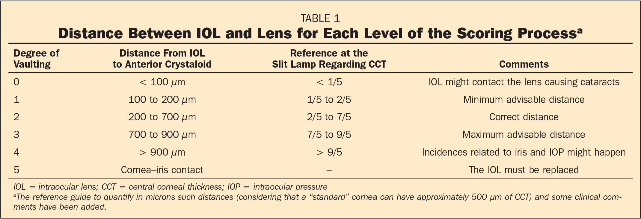 Distance Between IOL and Lens for Each Level of the Scoring Processa
