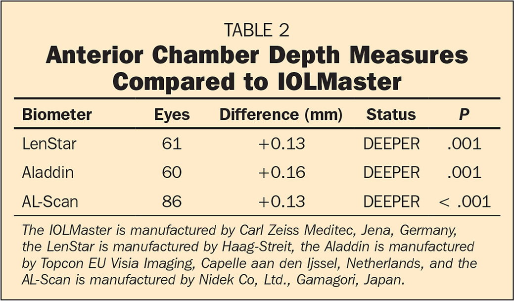 Anterior Chamber Depth Measures Compared to IOLMaster