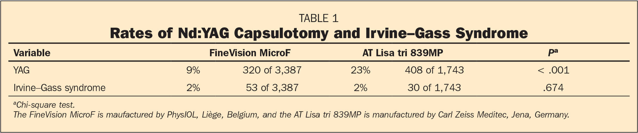 Rates of Nd:YAG Capsulotomy and Irvine–Gass Syndrome