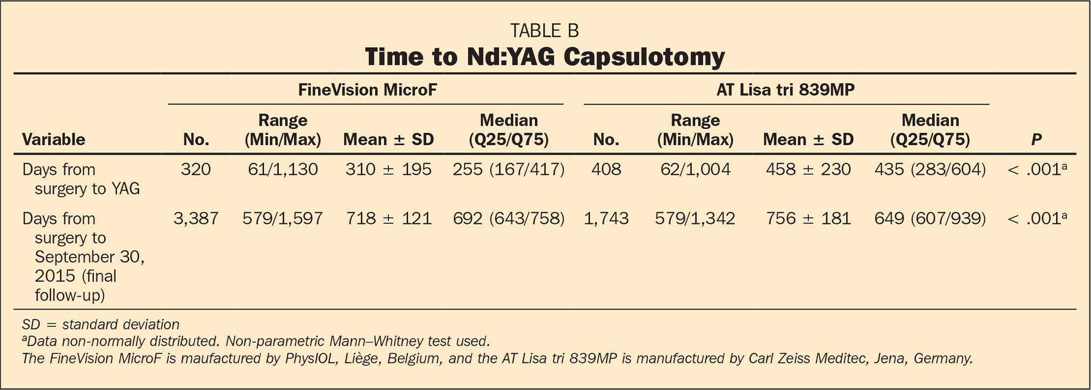 Time to Nd:YAG Capsulotomy