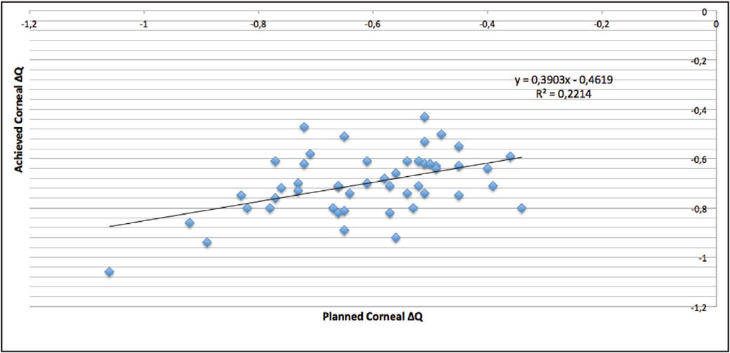The relationship between planned and achieved change in corneal asphericity (ΔQ) at the 6-month follow-up.