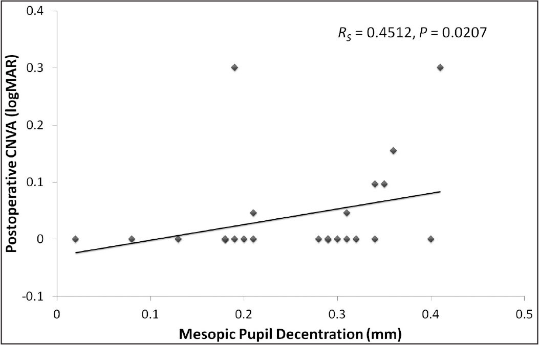 Scatterplot of the association between the preoperative pupil decentration under the mesopic condition and 3-month postoperative corrected near visual acuity (CNVA).