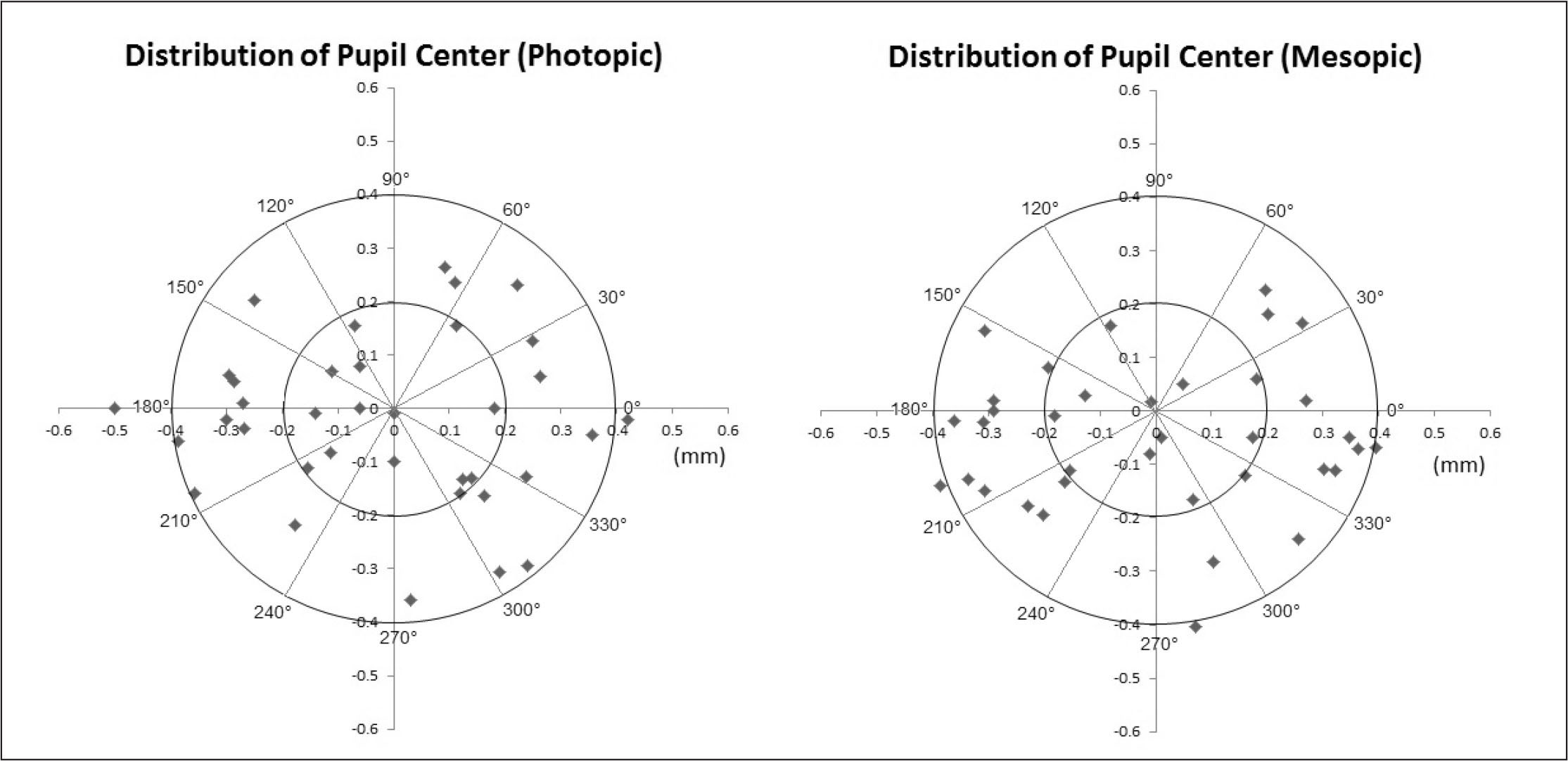 The distribution of all preoperative pupil centers. The left figure shows the photopic pupil centers; the right figure shows the mesopic pupil centers.