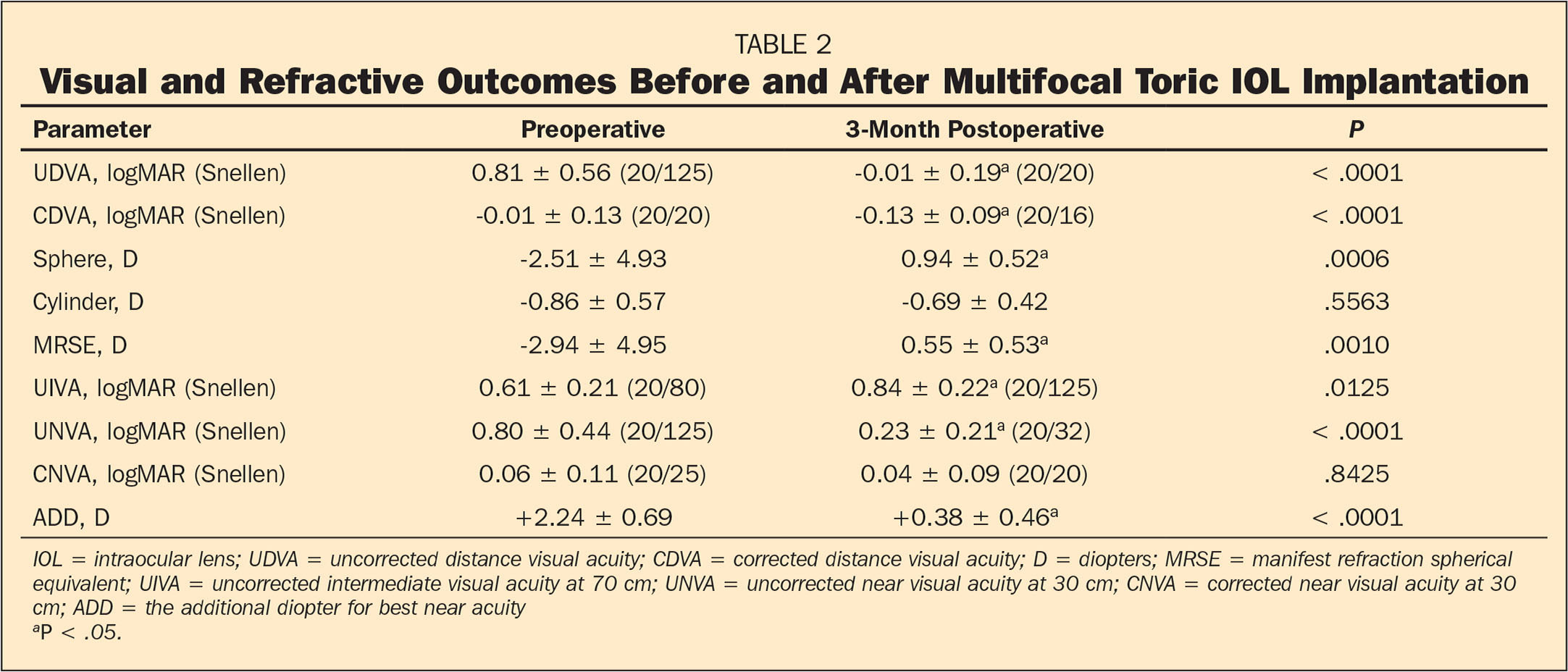 Visual and Refractive Outcomes Before and After Multifocal Toric IOL Implantation