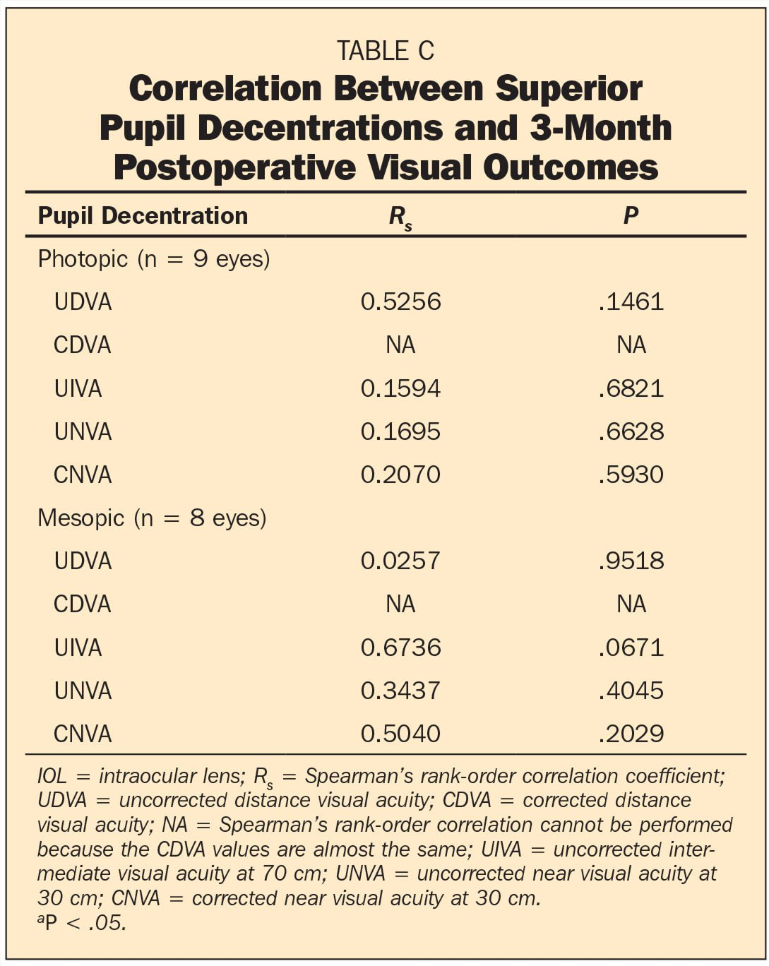 Correlation Between Superior Pupil Decentrations and 3-Month Postoperative Visual Outcomes