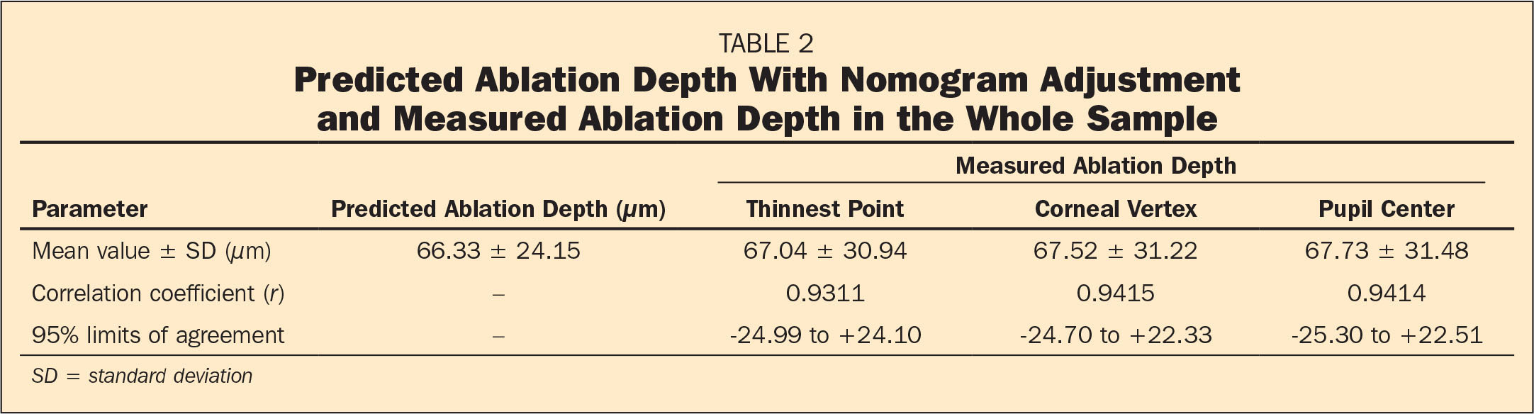 Predicted Ablation Depth With Nomogram Adjustment and Measured Ablation Depth in the Whole Sample