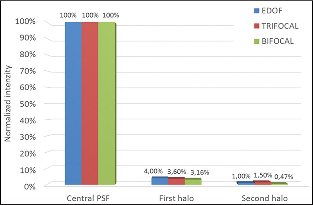 Histograms of halos for far focal point. EDOF = extended depth of focus; PSF = point spread function