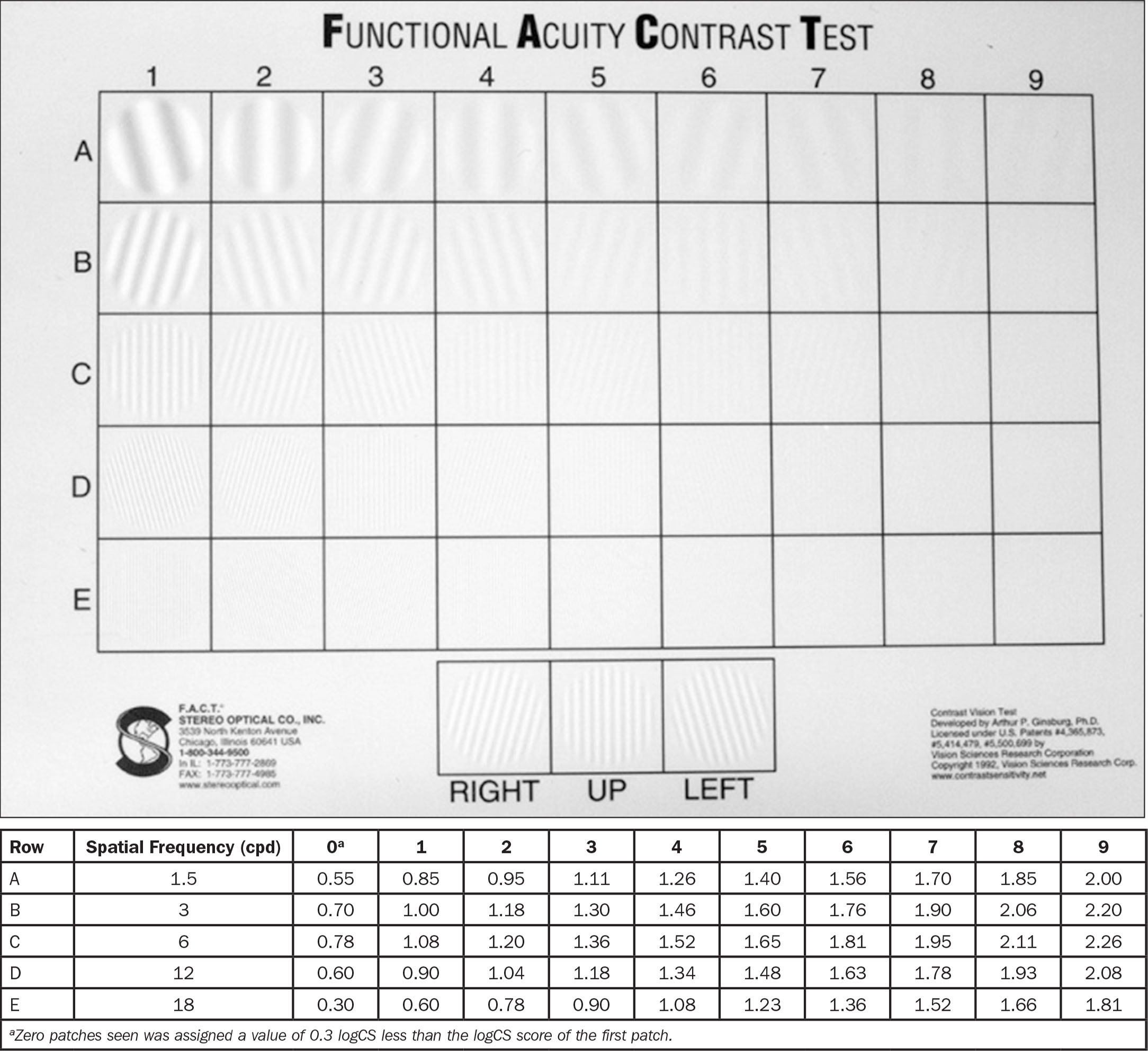 The FACT chart in the Optec 6500 vision tester (Stereo Optical Co., Chicago, IL) that consists of sine-wave grating patches at 9 contrast levels and 5 spatial frequencies. The corresponding log10 unit of contrast of sensivitity (logCS) scores for the FACT chart are presented. This demonstration the FACT chart reprinted with permission from Vision Sciences Research Corporation.