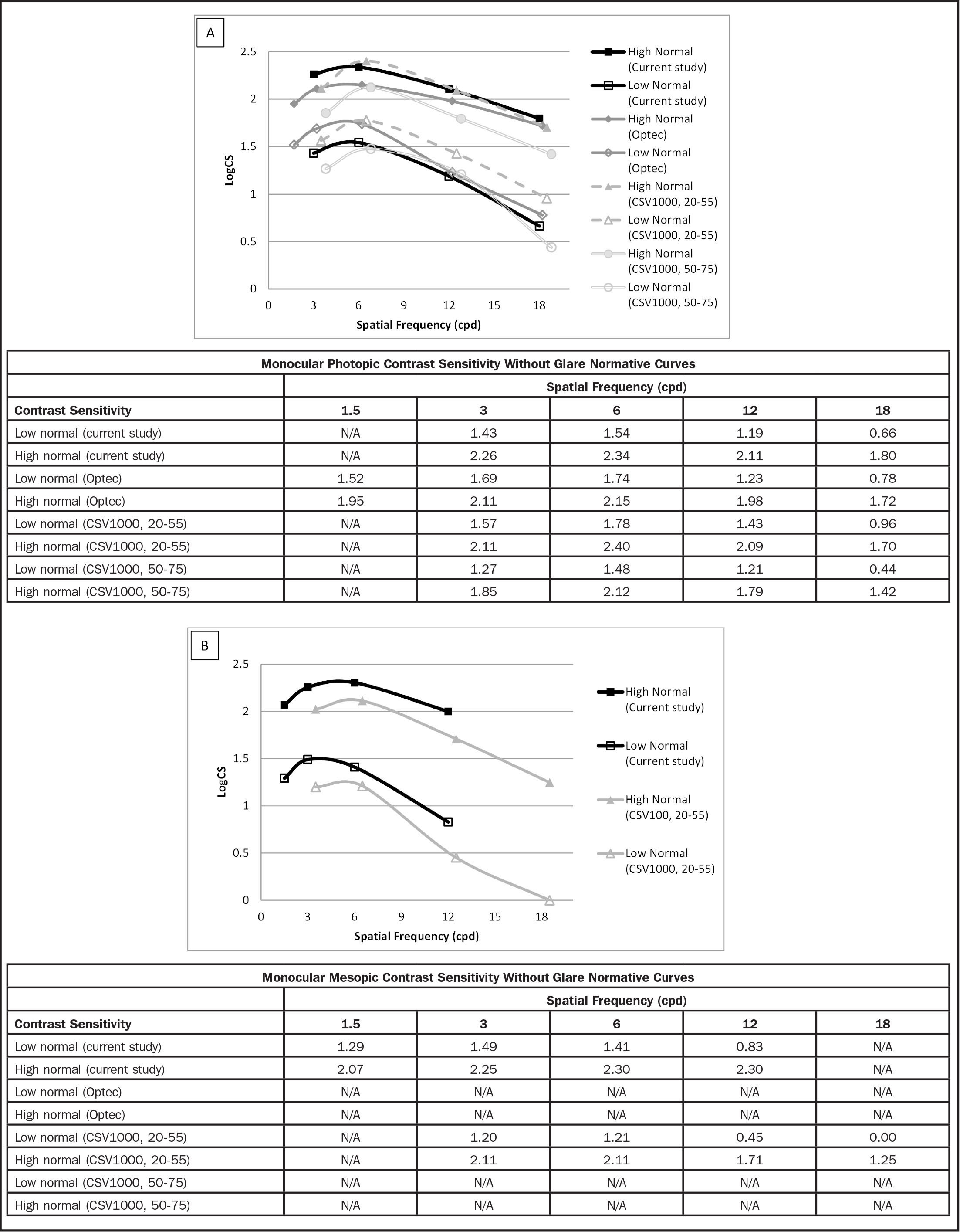 Normative log10 unit of contrast sensitivity (logCS) curves from the current study and related sources for monocular (A) photopic and (B) mesopic without glare condition. Curves were slightly offset for ease of comparison. cpd = cycles per degree; N/A = not available