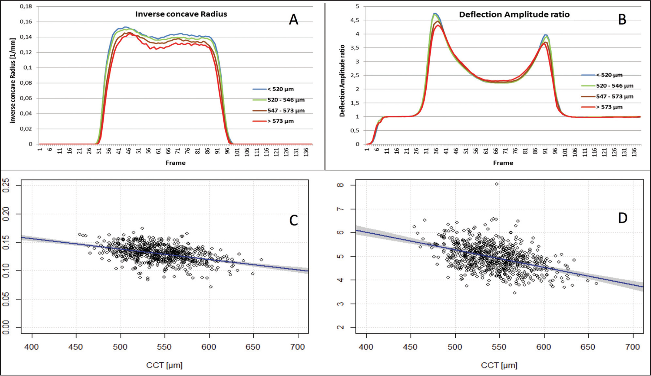 �A;Mean curves and scatter plot for the different subgroups of (A and C) inverse concave radius and (B and D) deflection amplitude ratio with regard to pachymetry. CCT = central corneal thickness