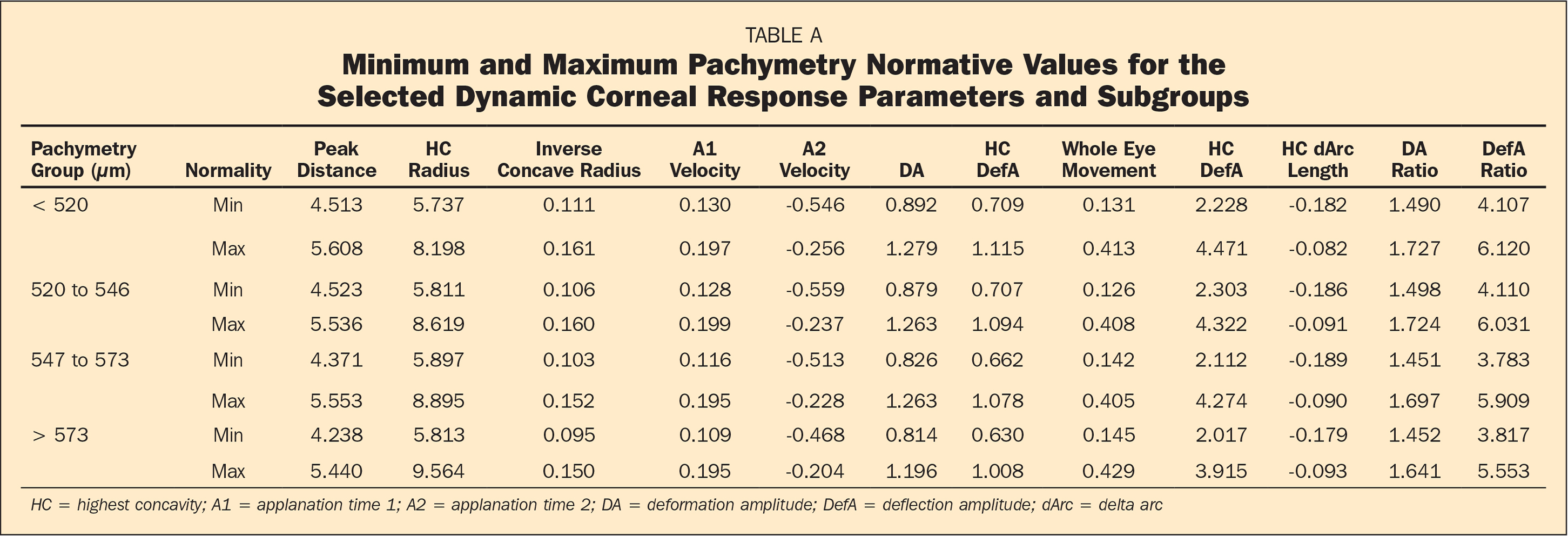 �A;Minimum and Maximum Pachymetry Normative Values for the Selected Dynamic Corneal Response Parameters and Subgroups