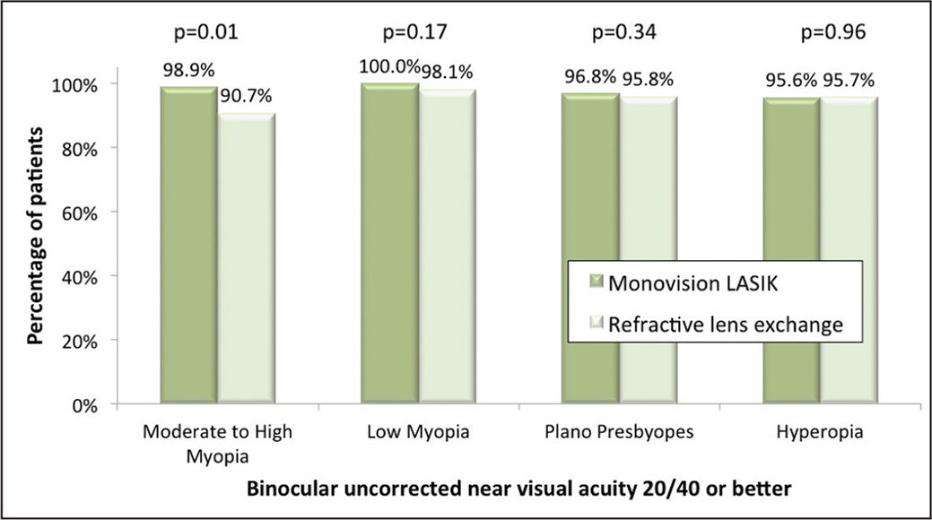 Percentage of patients achieving 3-month postoperative binocular uncorrected near visual acuity 20/40 (J5) or better, stratified according to the preoperative refractive error.