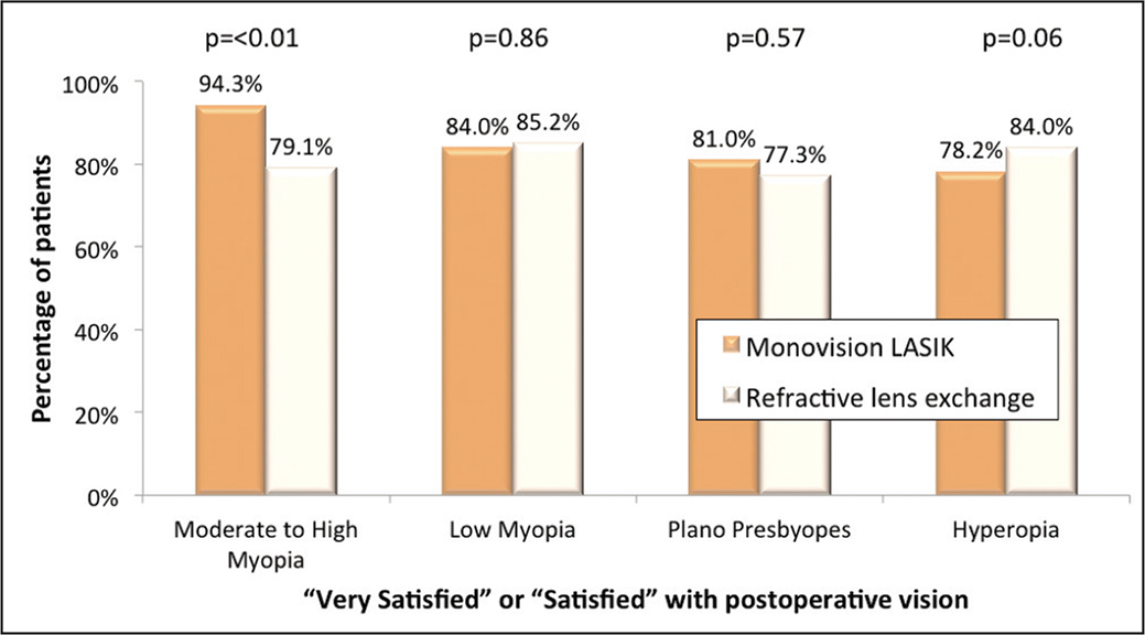 Three-month postoperative satisfaction with vision, stratified according to the preoperative refractive error.