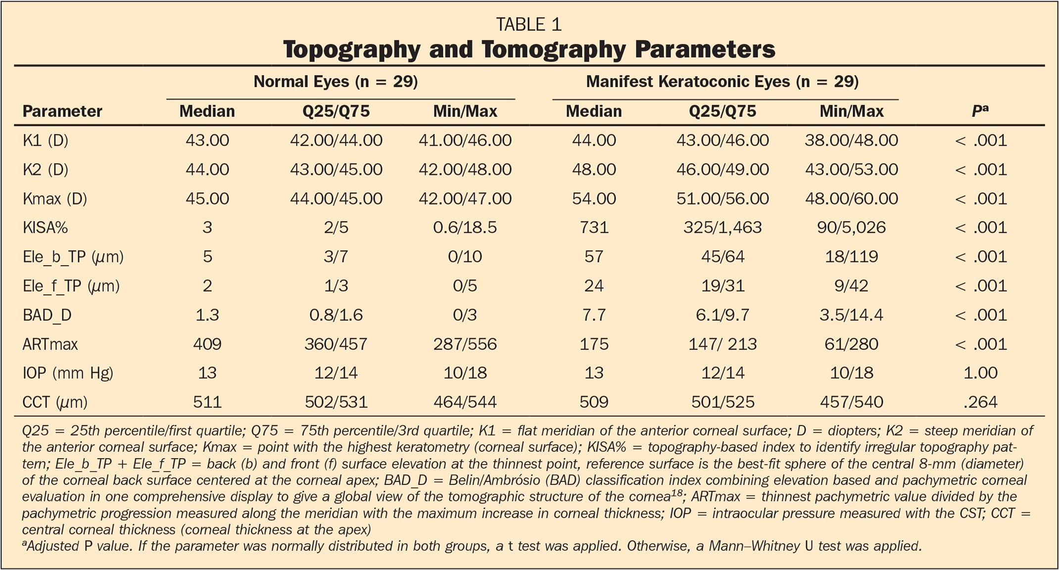 Topography and Tomography Parameters